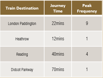 Train Times and Frequencies