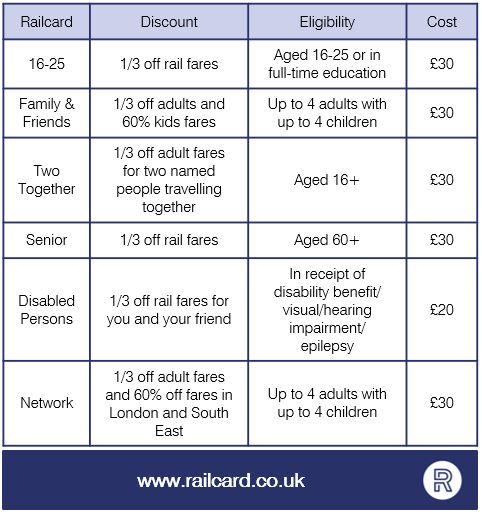 railcard table