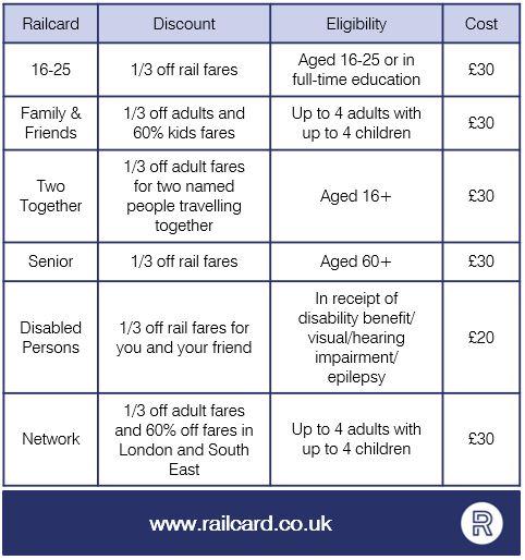 railcard table